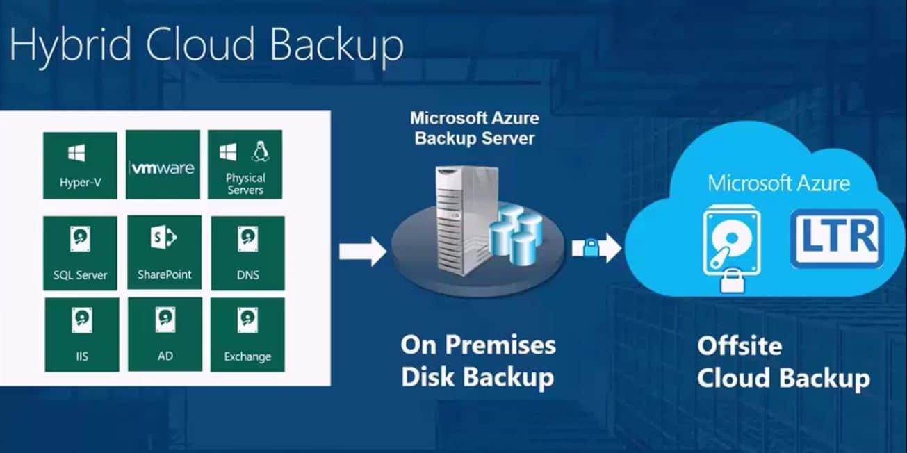 Azure Backup Server