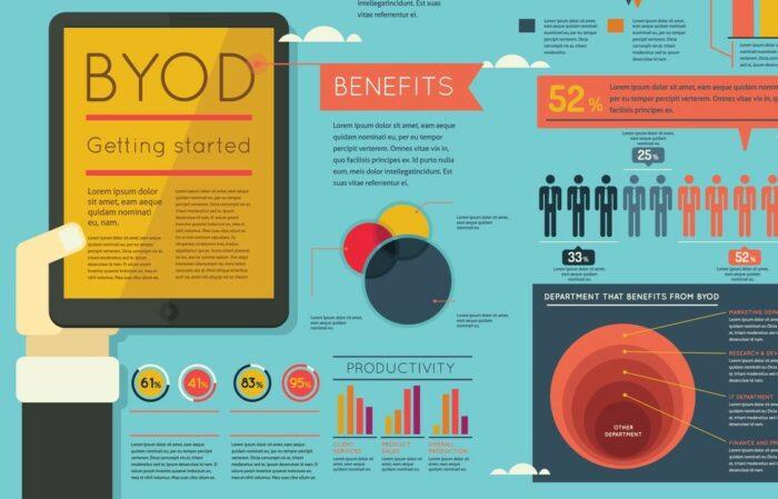 BYOD und Compliance Was Sie wissen müssen