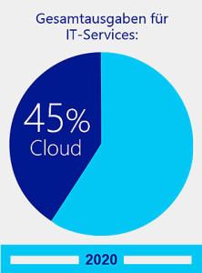 Geld-sparen-in-der-Cloud-IT-Service