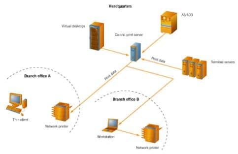 IT-Dokumentation eines Netzwerkes und EDV Strukturen