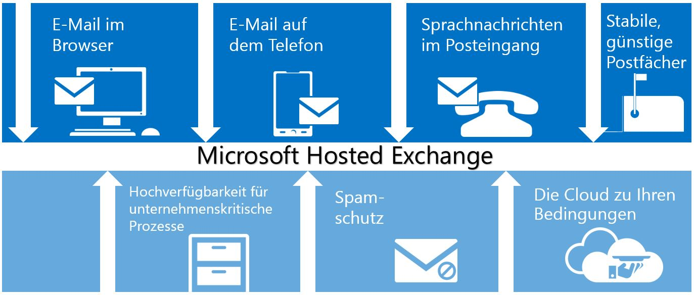 Microsoft Hosted Exchange in der Cloud Hamburg Features