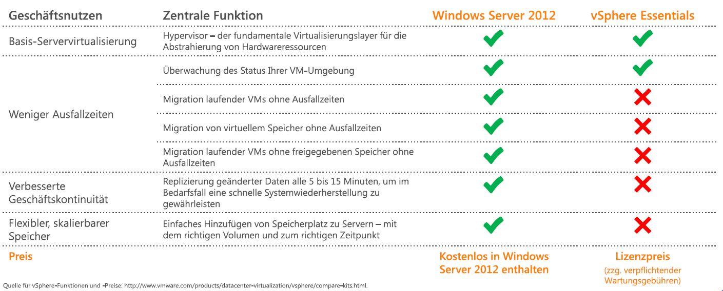 Vergleich VMware und Hyper-V